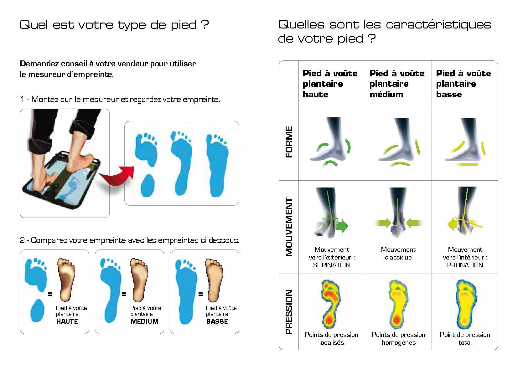 types de pieds